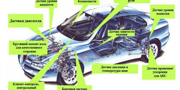 Услуги компаний, осуществляющих работу с электроникой автомобиля
